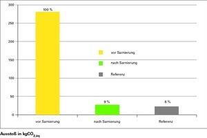 Ausstoß in kg CO<sub>2,äq</sub> vor und nach der Sanierung des typischen Riedhauses