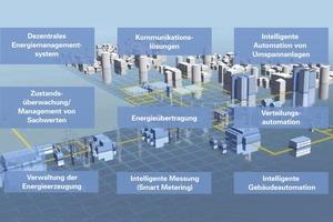Verwandeln der gesamten Energieumwandlungskette in eine intelligente Infrastruktur<br />