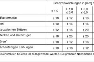 Tab.1: Grenzabweichungen für Maße (gemäß DIN 18202)