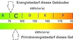 Bild 2: Bandtacho und Energieeffizienzklassen im künftigen Energieausweis für Wohngebäude