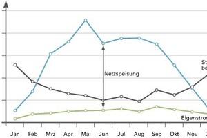 Monatliche Strombilanz 2011 (PV-Ertrag, Strombedarf und Einspeisung)<br />