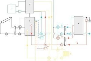 Einbindung der drei Verbraucherkreise in das Solarsystem bei einer Kombianlage mit separatem Kesselpuffer