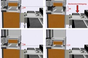 Abb. 10: Visualisierung der vertikalen Bewegungsaufnahme einer Elementfassade