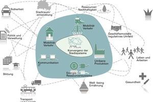 Systemkonvergenz als zentrales Forschungsfeld zur Vernetzung aller Aspekte in Smart Cities <br />