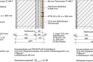 Abb. 6: Einfluss von Vorsatzschalen in differenzierter Ausführung auf das Schalldämm-Maß einer Massivwand
