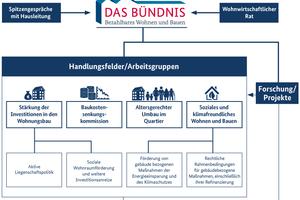 Bündnis bezahlbares Wohnen und Bauen, Organigramm