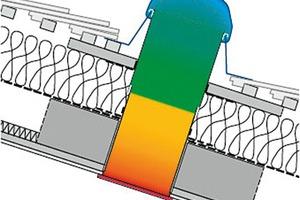 Einbauschema eines Tageslichtleitsystems im Dach
