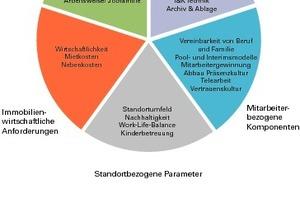 """<div class=""""5.6 Bildunterschrift"""">Fünf Einflussfaktoren prägen die Arbeitswelt und damit auch die Büroraumplanung</div>"""