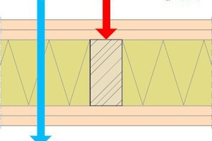 Abb.1: Ausführung einer Holzständerwand (K<sub>2</sub>60/REI60) gemäß den Anforderungen der Muster-Richtlinie (M-HFHHolzR)/hochfeuerhemmendes Bauteil