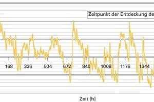 Bild6: Temperatur der Außenluft im untersuchten Zeitraum<br />