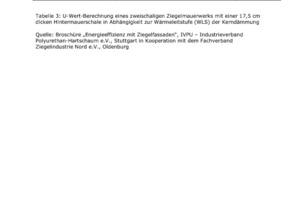 Tabelle 3: U-Wert-Berechnung eines zweischaligen Ziegelmauerwerks mit einer 17,5 cm dicken Hintermauerschale in Abhängigkeit zur Wärmeleitstufe (WLS) der Kerndämmung<br />