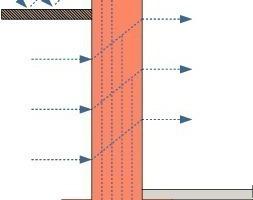 Bild1: Feuchtetransport in einer nicht abgedichteten Kellerwand (nach [1])<br />