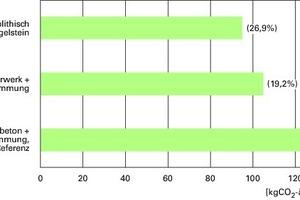 Abb.5: CO<sub>2</sub>-Äquivalente (bzw. Vermeidung) der Planungsvarianten