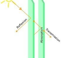 Abb.3: Sonnenschutz – klare Obergrenzen für den Gesamtenergiedurchlass (g-Wert), die Lichttransmission und die Leuchtdichten müssen eingehalten werden