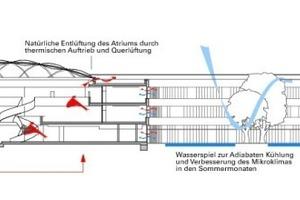 Technischer Schnitt, M 1 : 750