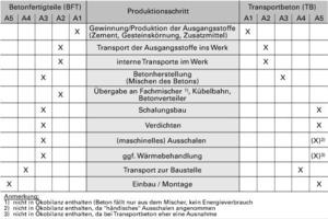 Tabelle 1: Die Arbeitsschritte zur Herstellung von Betonbauteilen – Zuordnung zu den Modulen A1 bis A5 gemäß DIN EN 15804