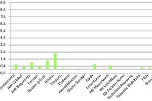 Abb.11: Wirkungskategorie CO<sub>2</sub> in kgCO<sub>2</sub>/(m²NGF a) der Herstellung der Gebäudeteile