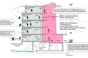 Abb. 5: Berechnung des energetischen Lastganges anhand eines hypothetisches Gebäudes mit Atrium