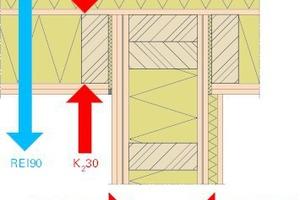 Abb.5: Fermacell Außenwand (REI90/K<sub>2</sub>30<sub>Innen</sub>- K<sub>2</sub>60<sub>Außen</sub>), Fermacell Brandwand (REI90-M/K<sub>2</sub>60)