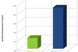 Der Vergleich der Energiekosten zwischen dem nachhaltigen und einem konventionellen Supermarkt verdeutlicht das enorme Einsparpotential<br />