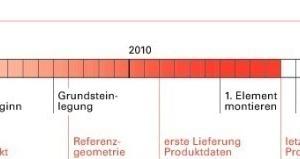 Ablauf 2008-2012<br />