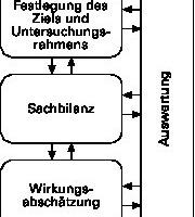 Abb. 2: Rahmen einer Öko-Bilanz nach EN ISO 14040/[4]