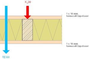 Abb.3: REI60 Bauteil = K<sub>2</sub>30 Beplankung ausreichend