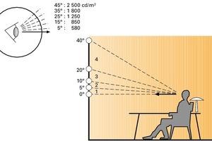 Die Wirkung des unterschiedlichen Lichteinfalls hängt ab von Lichtintensität und Blendung<br />