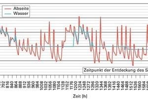 Bild8: Berechnete Temperaturen (Randbedingungen: Abseitenwand gedämmt, Temperatur im Gebäude: 16 °C, Rohrdämmung durchnässt)<br />