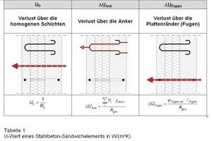 U-Wert eines Stahlbeton-Sandwichelements in W/(m²K)<br />