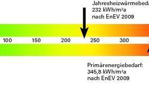 Das Bandtacho zeigt die Werte des Vorbaus, der nach EnEV 2009 gebaut wurde, da dort Arbeitsplätze vorgesehen sind<br />
