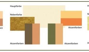 Die Hauptfarben sind den Wänden vorbehalten, Nebenfarben werden für Bodenbelag, Möbel, Türen und Fenster verwendet, Akzentfarben passen Wohnaccessoires, Bilder, Lampen farblich in den Raum ein<br />