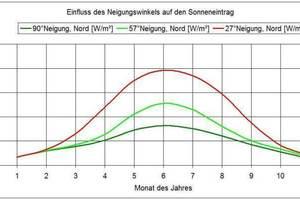 Die Auswertung der Simulation zeigt die mittlere jährliche Einstrahlung auf einer nach Norden geneigten Fläche. Aufgrund der frühen Abstimmung zwischen Architektur und Gebäudetechnik konnte durch die Simulation ein optimaler Neigungswinkel der Shed-Flächen bestimmt werden: dieser liegt bei 57°.<br />