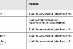 Abb.6: Die BBSR-Tabelle des Bundesbauministeriums belegt die Dauerhaftigkeit der Feuerverzinkung