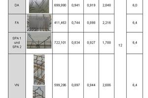 Tabelle 2: Faktoren f<sub>Ank,i,1 </sub>bis f<sub>Ank,i,6 </sub>für die unterschiedlichen Ankersysteme (Bilder: Benno Drössler GmbH &amp; Co. Bauunternehmung KG, Siegen; Pfeifer Seil- und Hebetechnik GmbH, Memmingen)<br />