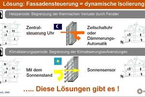 Fassadensteuerung als dynamische Isolierung: Lösungsmöglichkeiten<br />