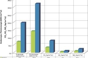 Vergleich des End- und Primärenergieverbrauchs sowie des Kohlendioxid-, Schwefeldioxid- und Stickoxid-Ausstoßes. Der Energiegewinn der PV-Anlage von 35 KWh/m² senkt den Energiebedarf auf 72 KWh/m²a<br />