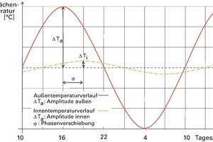 Schema der Phasenverschiebung: Verzögerung zwischen maximaler Außen- und maximaler Innentemperatur<br />