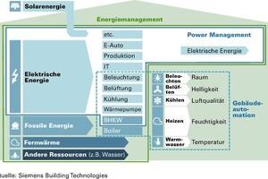 Definiert wird Energiemanagement als koordinierte Regelung von elektrischer Energie und Leistung unter Beachtung anderer Energieformen. Es umfasst im Bereich der Elektrizität die Messung und Kontrolle von Erzeugung, Verbrauch und Speicherung. Dabei fließen auch Kriterien für mögliche Optimierungen ein