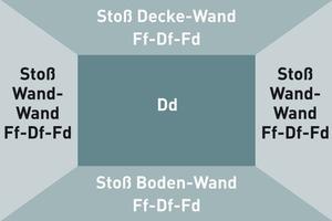 Mit der Neufassung der DIN 4109 werden künftig alle Wege der Schallübertragung inkl. der jeweiligen Stoßstellenausbildung zu berücksichtigen sein