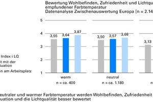 Abb. 6: bei neutraler und warmer Farbtemperatur werden Wohlbefinden, Zufriedenheit mit der Seh-/Lichtsituation und die Lichtqualität besser bewertet