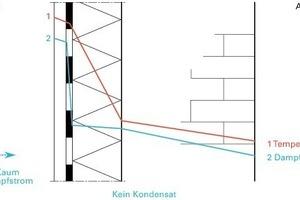 Prinzipskizze zur Funktionsweise einer diffusionsbremsenden Innendämmung: Der Dampfdiffusionsstrom in die Konstruktion hinein wird durch die Dampfbremsfolie unterbunden. Eine Austrocknung nach innen ist damit kaum möglich<br />