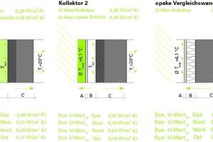 Abb. 03: Simulation: Statischer und dynamischer (äquivalenter) U-Wert für verschieden orientierte Wandkonstruktionen: Kollektor 1 (opake Schicht Poroton-Ziegel 30cm, transparente Schicht Mehrkammerstegplatte (g=0,4)), Kollektor 2 (opake Schicht Poroton-Ziegel 36,5cm, transparente Schicht Einfachverglasung (g=0,85))