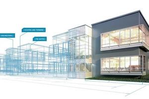 In einem BIM-Modell wird das Gebäude zunächst digital erstellt und dann real. Wechselwirkungen zwischen Anforderungen des Betriebs, bspw. mit der Architektur oder der Gebäudetechnik, können erkannt und optimiert werden