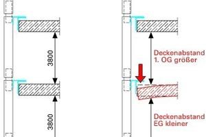 Abb. 3: Vertikalschnitt mit und ohne Decke Durch die Deckenverformung werden die Deckenabstandsmaße größer und kleiner. Bei einer geschossweise verankerten Vorhangfassade müssen diese Maßveränderungen des Baukörpers von der Fassadenkonstruktion durch die Anordnung von Dehnungsstößen aufgenommen werden können