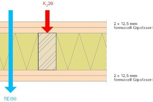 Abb. 4: K<sub>2</sub>30 Bekleidung / REI90 Bauteil