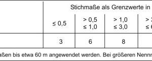 Tab.2: Grenzwerte für Winkelabweichungen (gemäß DIN 18202)