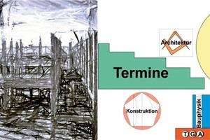 Abb. 1: Maßgaben eines Bauvorhabens und deren Bedeutsamkeit
