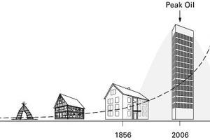 Abb.1: Die Entdeckung und Nutzung fossiler Ressourcen hat das Bauen grundsätzlich verändert. Was passiert nach dem Peak Oil?