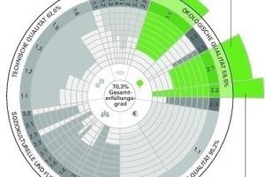 Bild 2: Einfluss der Ökobilanz der Baustoffe (grün) auf die Bewertungsergebnisse der DGNB-Nachhaltigkeitszertifizierung anhand eines Beispiels
